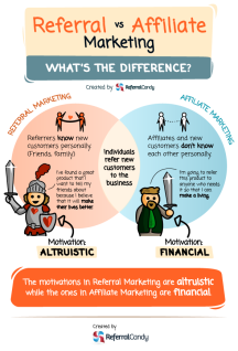 Refferal marketing vs Affiliate marketing
