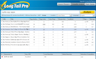 LongTailPro Keyword research tools