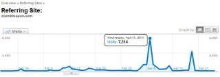 StumbleUpon traffic