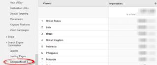 google analytics, georgraphical summary